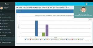 Aplikasi Monitoring Enventori Dishub LLAJ Provinsin Jawa Timur